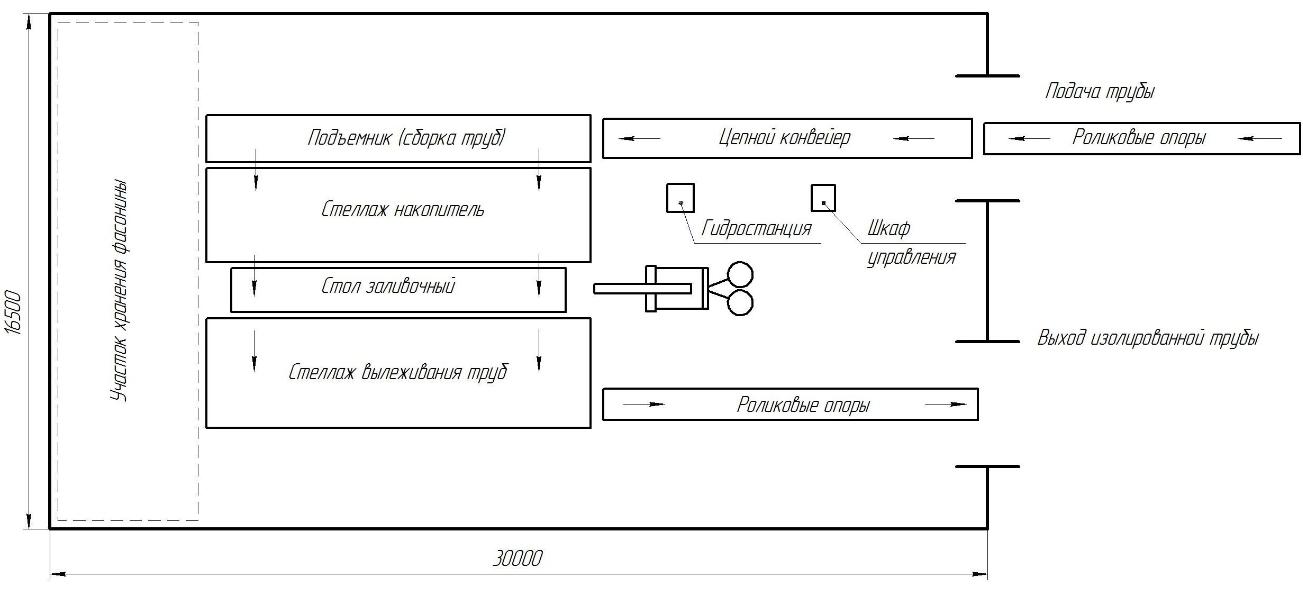 Стандартная линия теплоизоляции труб